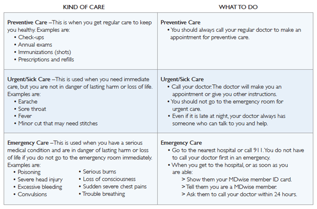 kinds-of-care-chart.png