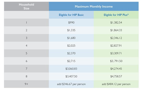 third image of Indiana Medicaid Fee Schedule 2019 with HIP Income Requirements - MDwise Inc.